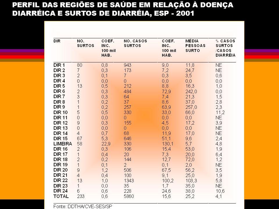 PERFIL DAS REGIÕES DE SAÚDE EM RELAÇÃO À DOENÇA DIARRÉICA E SURTOS DE DIARRÉIA, ESP - 2001