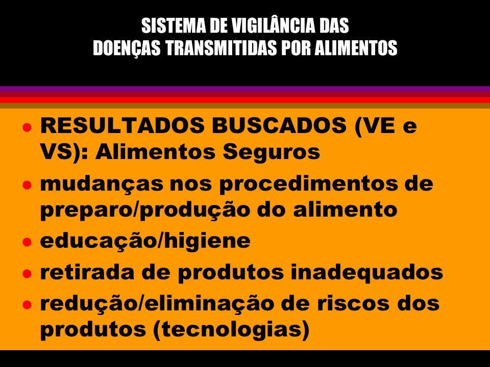 l RESULTADOS BUSCADOS (VE e VS): Alimentos Seguros l mudanças nos procedimentos de preparo/produção do alimento l educação/higiene l retirada de produ