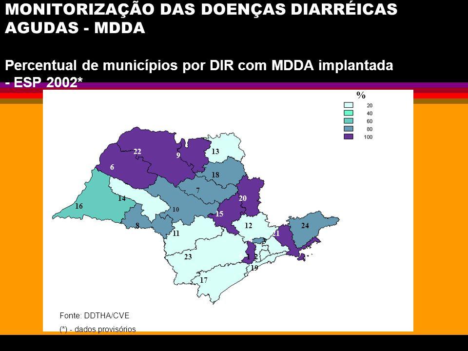 MONITORIZAÇÃO DAS DOENÇAS DIARRÉICAS AGUDAS - MDDA Percentual de municípios por DIR com MDDA implantada - ESP 2002* % 6 22 9 13 14 16 8 11 23 17 19 21