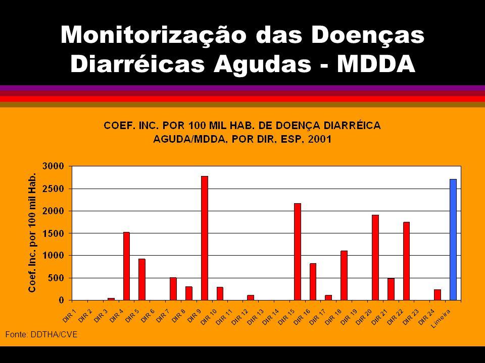 Monitorização das Doenças Diarréicas Agudas - MDDA Fonte: DDTHA/CVE