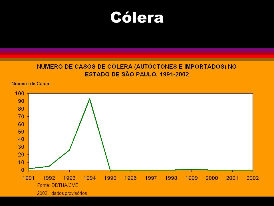 Cólera Fonte: DDTHA/CVE 2002 - dados provisórios