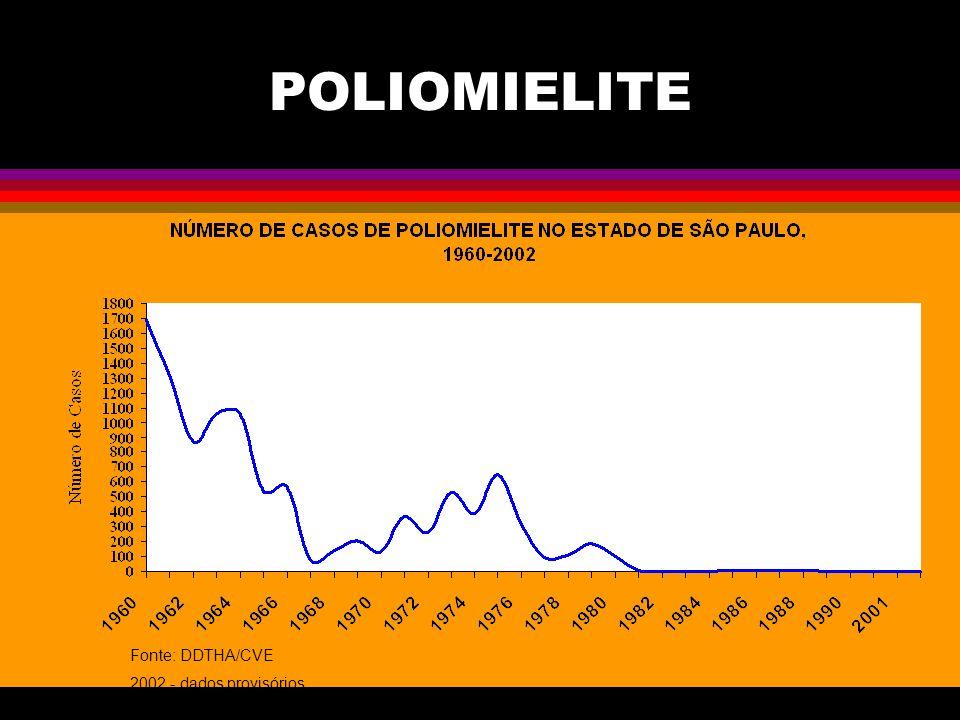 POLIOMIELITE Fonte: DDTHA/CVE 2002 - dados provisórios
