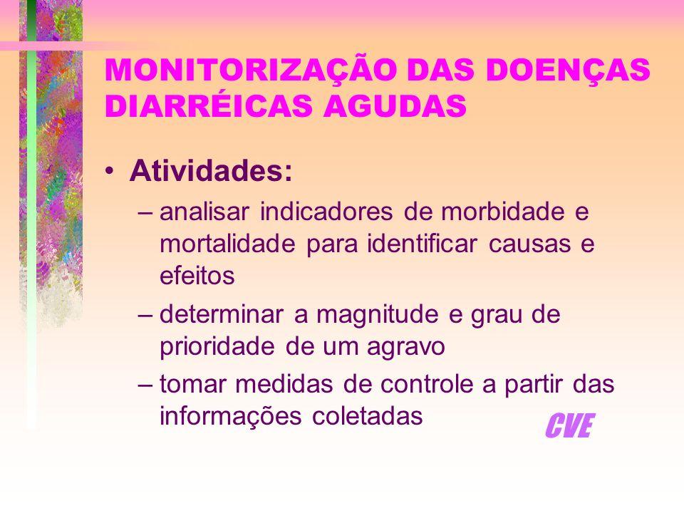 MONITORIZAÇÃO DAS DOENÇAS DIARRÉICAS AGUDAS Atividades: –analisar indicadores de morbidade e mortalidade para identificar causas e efeitos –determinar