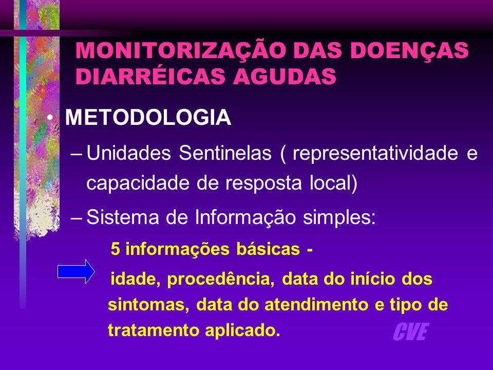 MONITORIZAÇÃO DAS DOENÇAS DIARRÉICAS AGUDAS O SISTEMA DE INFORMAÇÃO –Mapas de registro dos casos nas Unidades –Planilha de Casos de Diarréia (Impresso I) –Distribuição dos Casos de Diarréia por Faixa Etária, Plano de Tratamento e Procedência (Impresso II) –Notificação de Casos de Diarréia (Impresso III) –Relatório Trimestral (Impresso IV) CVE