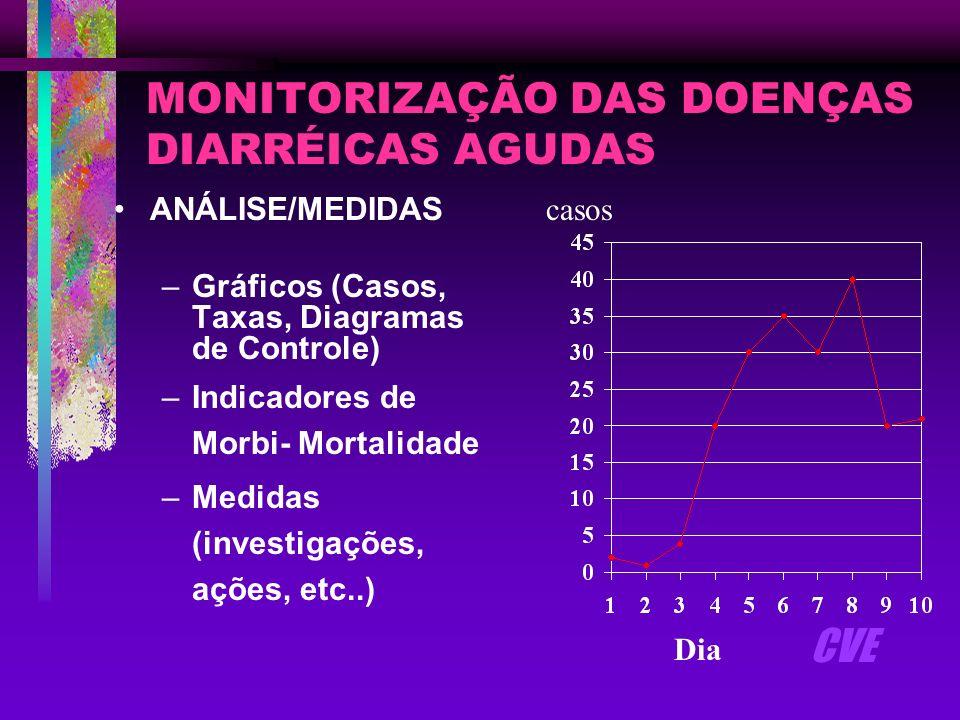 MONITORIZAÇÃO DAS DOENÇAS DIARRÉICAS AGUDAS ANÁLISE/MEDIDAS –Gráficos (Casos, Taxas, Diagramas de Controle) –Indicadores de Morbi- Mortalidade –Medida