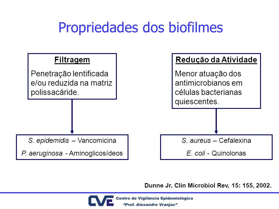 Filtragem Penetração lentificada e/ou reduzida na matriz polissacáride. Redução da Atividade Menor atuação dos antimicrobianos em células bacterianas