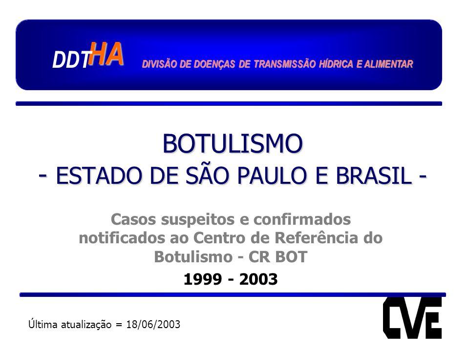 BOTULISMO - ESTADO DE SÃO PAULO E BRASIL - Casos suspeitos e confirmados notificados ao Centro de Referência do Botulismo - CR BOT 1999 - 2003 HA DDT