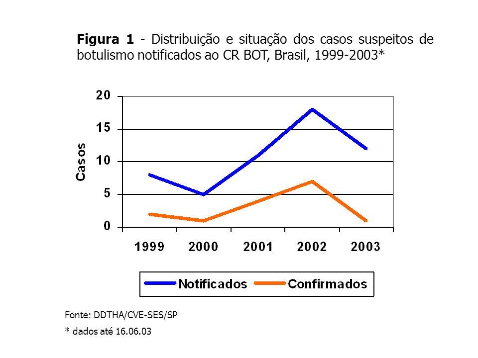 Figura 1 - Distribuição e situação dos casos suspeitos de botulismo notificados ao CR BOT, Brasil, 1999-2003* Fonte: DDTHA/CVE-SES/SP * dados até 16.0