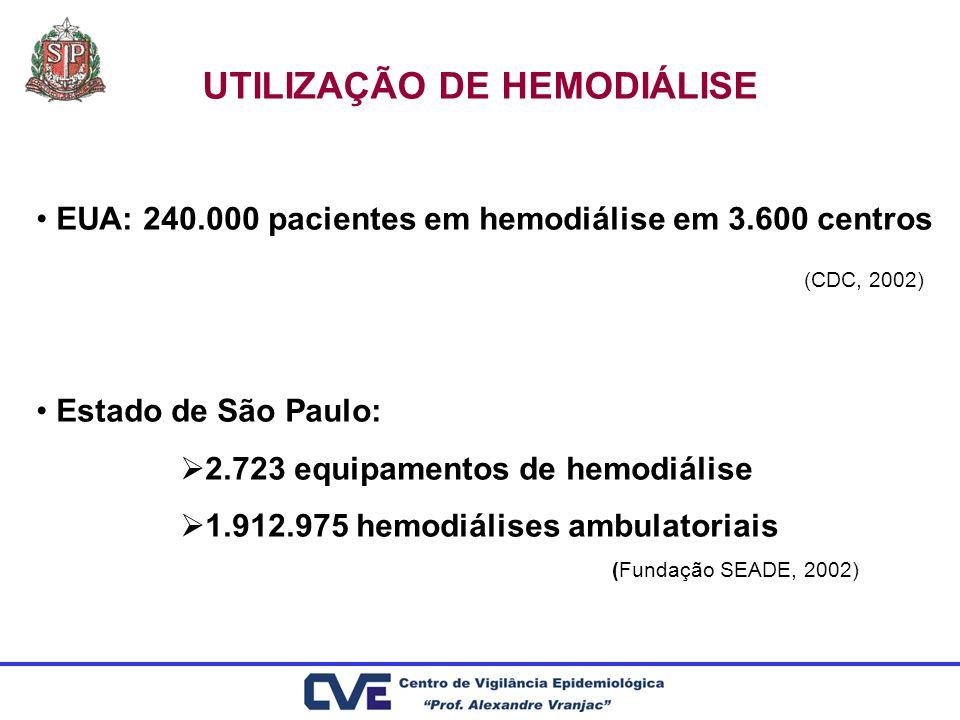 UTILIZAÇÃO DE HEMODIÁLISE EUA: 240.000 pacientes em hemodiálise em 3.600 centros (CDC, 2002) Estado de São Paulo: 2.723 equipamentos de hemodiálise 1.