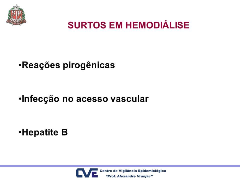REAÇÕES PIROGÊNICAS Definição: presença de tremores e/ou febre em paciente assintomático antes do início da hemodiálise.