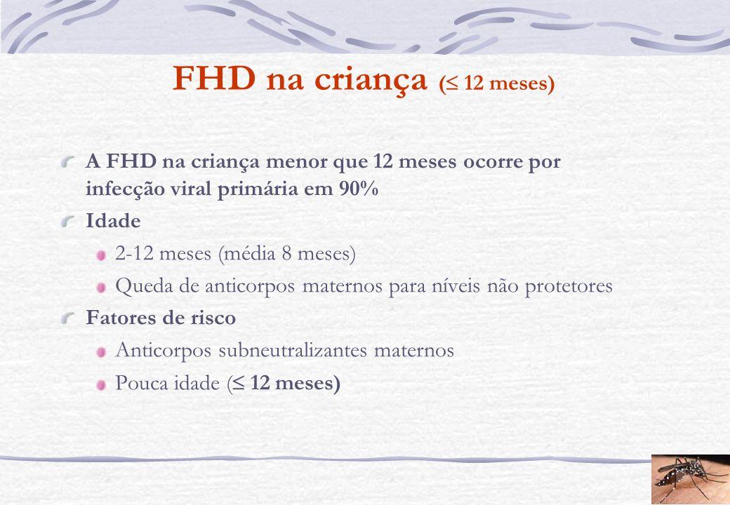 FHD na criança ( 12 meses) A FHD na criança menor que 12 meses ocorre por infecção viral primária em 90% Idade 2-12 meses (média 8 meses) Queda de ant