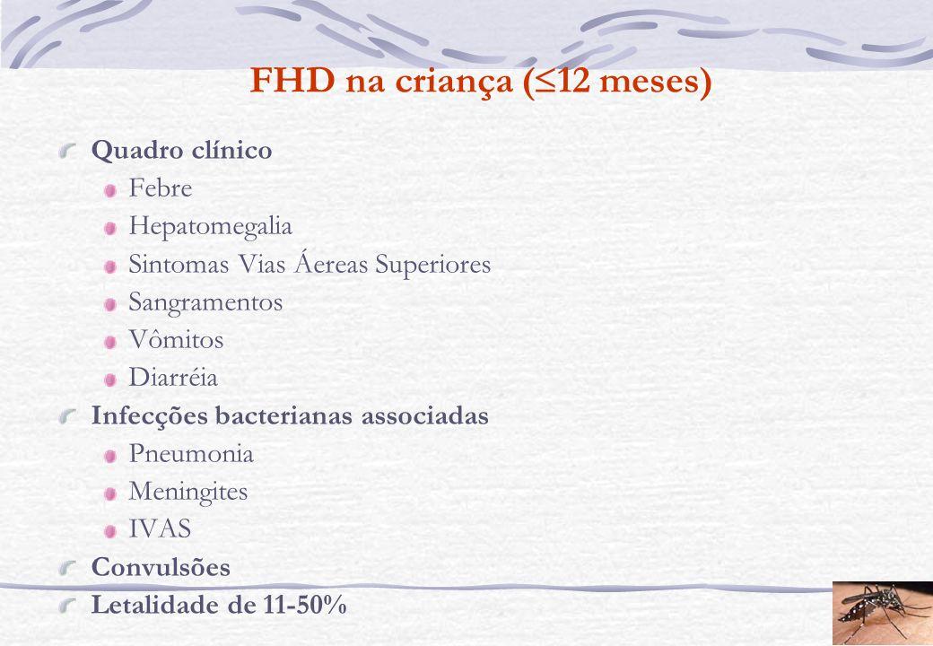 FHD na criança ( 12 meses) Quadro clínico Febre Hepatomegalia Sintomas Vias Áereas Superiores Sangramentos Vômitos Diarréia Infecções bacterianas asso