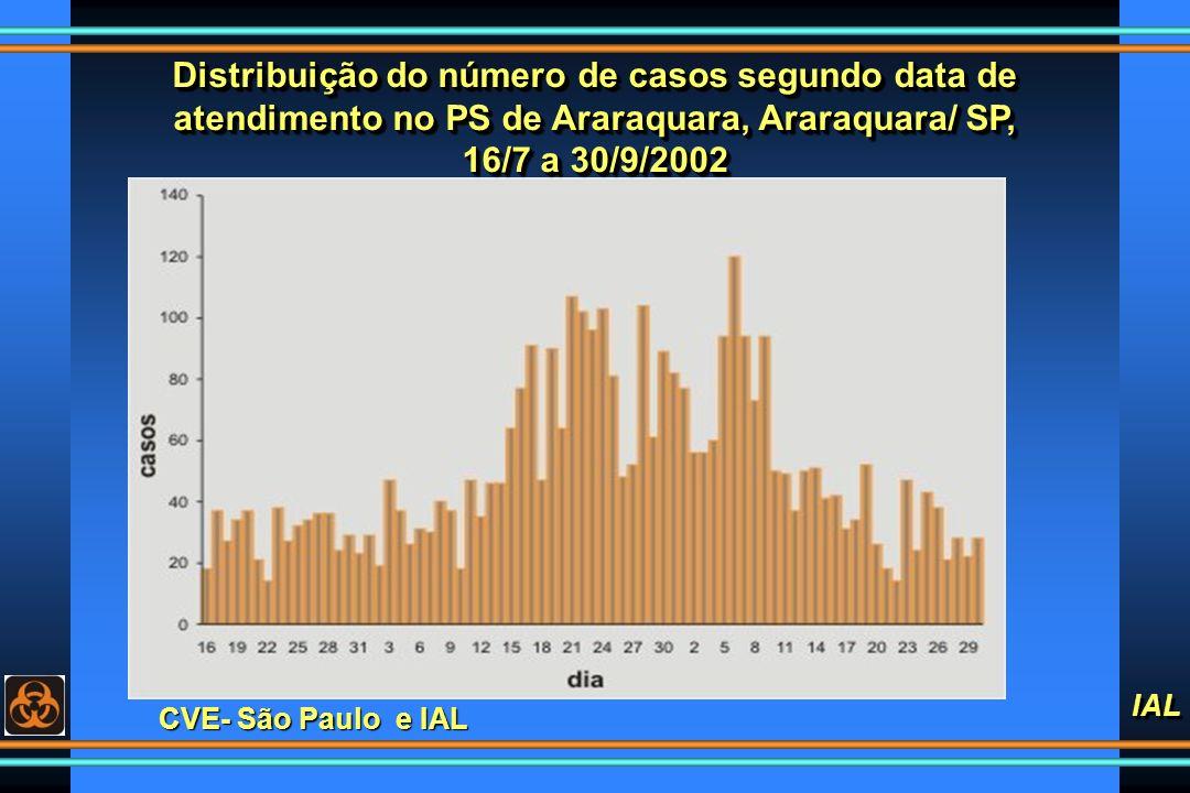 IAL CVE- São Paulo e IAL Distribuição do número de casos segundo data de atendimento no PS de Araraquara, Araraquara/ SP, 16/7 a 30/9/2002