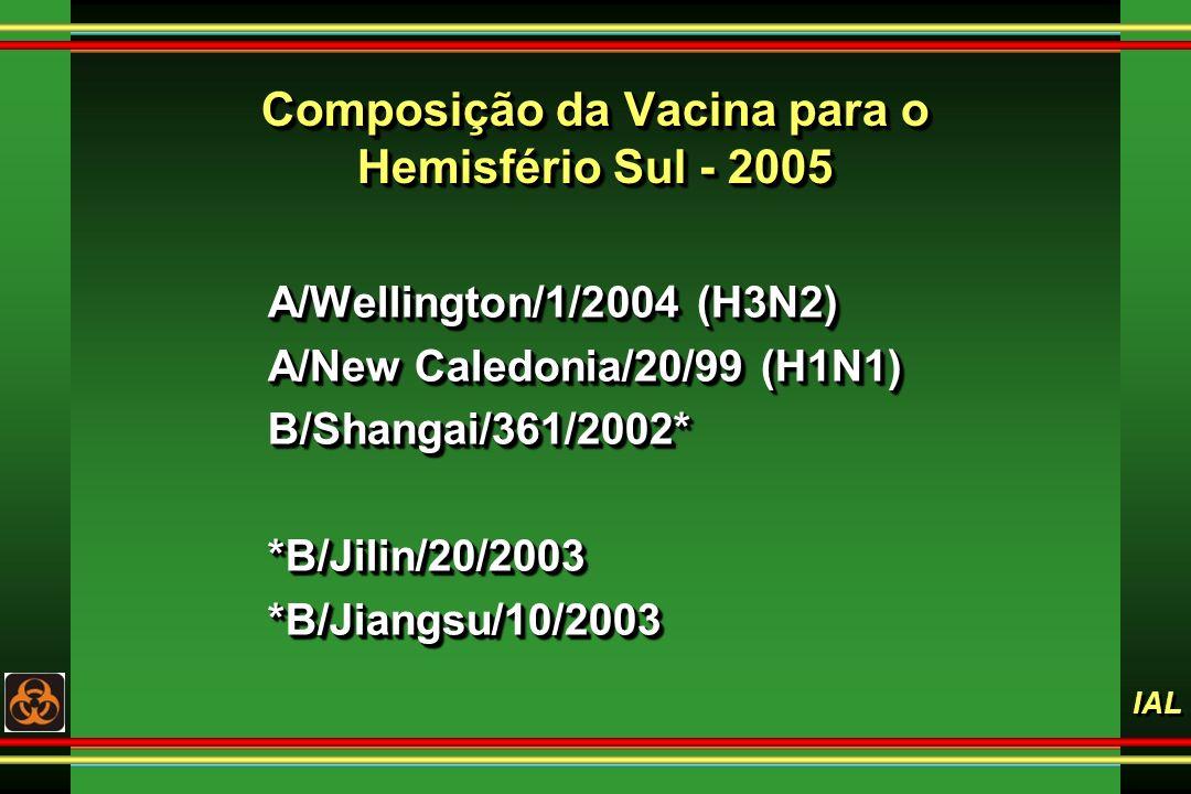 IAL Composição da Vacina para o Hemisfério Sul - 2005 A/Wellington/1/2004 (H3N2) A/New Caledonia/20/99 (H1N1) B/Shangai/361/2002**B/Jilin/20/2003*B/Ji