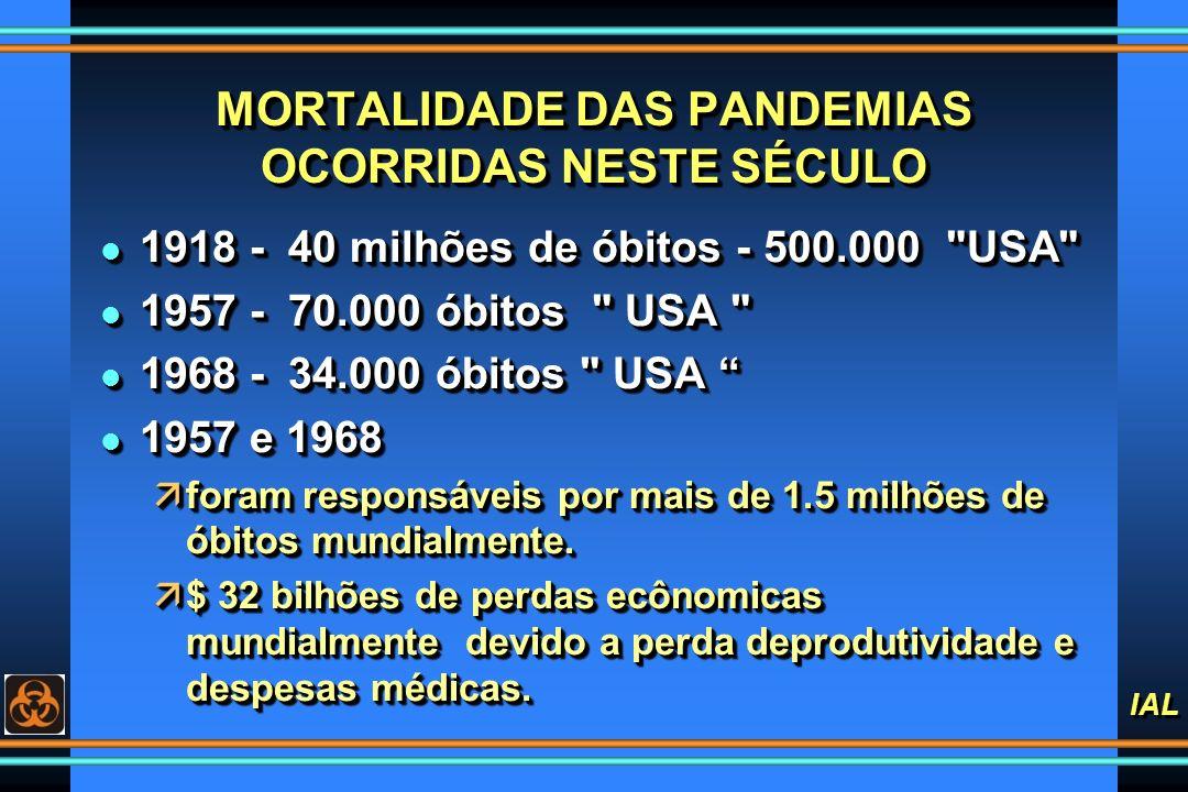 IAL MORTALIDADE DAS PANDEMIAS OCORRIDAS NESTE SÉCULO l 1918 - 40 milhões de óbitos - 500.000