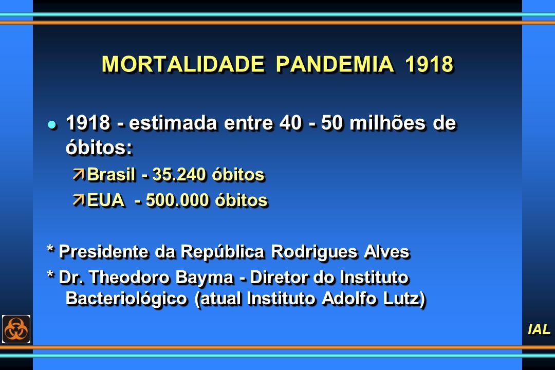 IAL MORTALIDADE PANDEMIA 1918 l 1918 - estimada entre 40 - 50 milhões de óbitos: äBrasil - 35.240 óbitos äEUA - 500.000 óbitos * Presidente da Repúbli