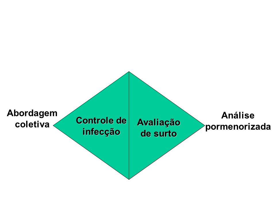 Controle de infecção Avaliação de surto Abordagem coletiva Análise pormenorizada