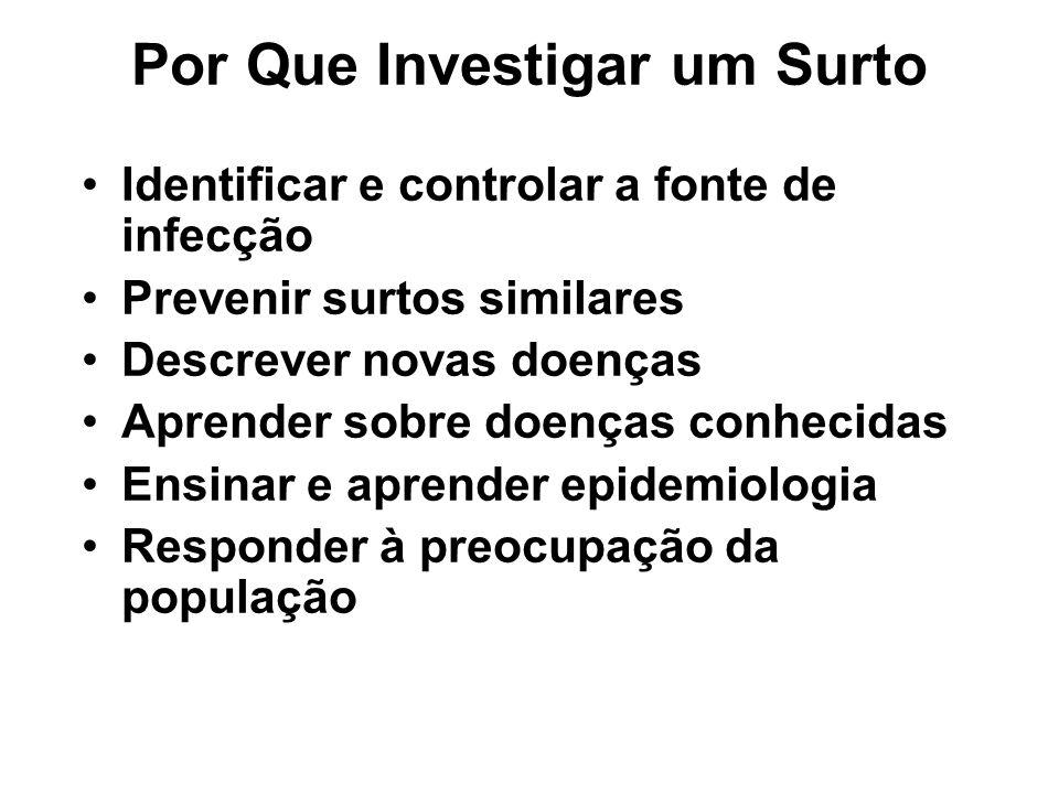 Por Que Investigar um Surto Identificar e controlar a fonte de infecção Prevenir surtos similares Descrever novas doenças Aprender sobre doenças conhe