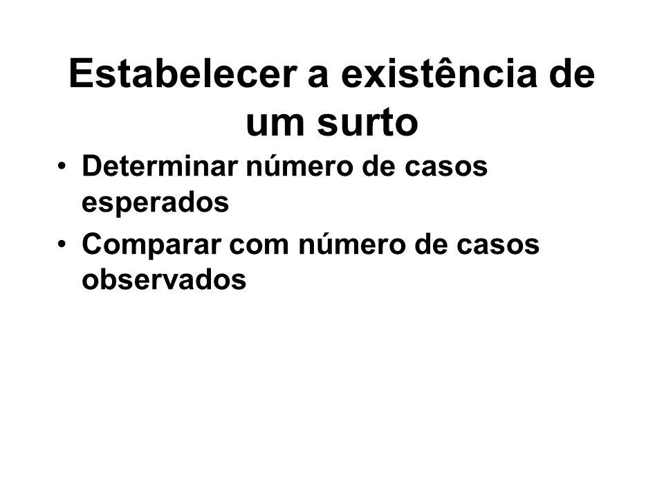 Estabelecer a existência de um surto Determinar número de casos esperados Comparar com número de casos observados