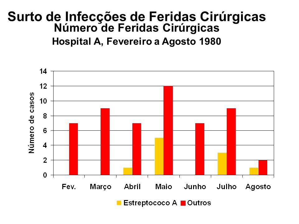Surto de Infecções de Feridas Cirúrgicas Número de Feridas Cirúrgicas Hospital A, Fevereiro a Agosto 1980