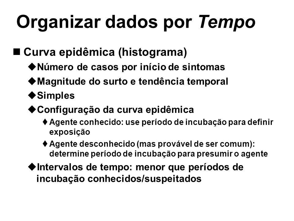 Organizar dados por Tempo Curva epidêmica (histograma) Número de casos por início de sintomas Magnitude do surto e tendência temporal Simples Configur