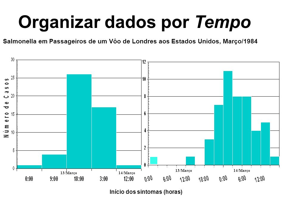 Organizar dados por Tempo 13/Março14/Março 13/Março14/Março Salmonella em Passageiros de um Vôo de Londres aos Estados Unidos, Março/1984 Início dos s