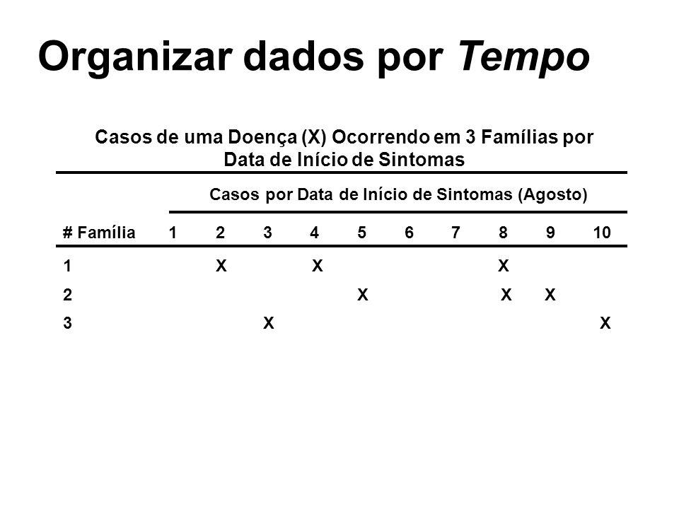 Casos de uma Doença (X) Ocorrendo em 3 Famílias por Data de Início de Sintomas Casos por Data de Início de Sintomas (Agosto) # Família 1 2 3 4 5 6 7 8
