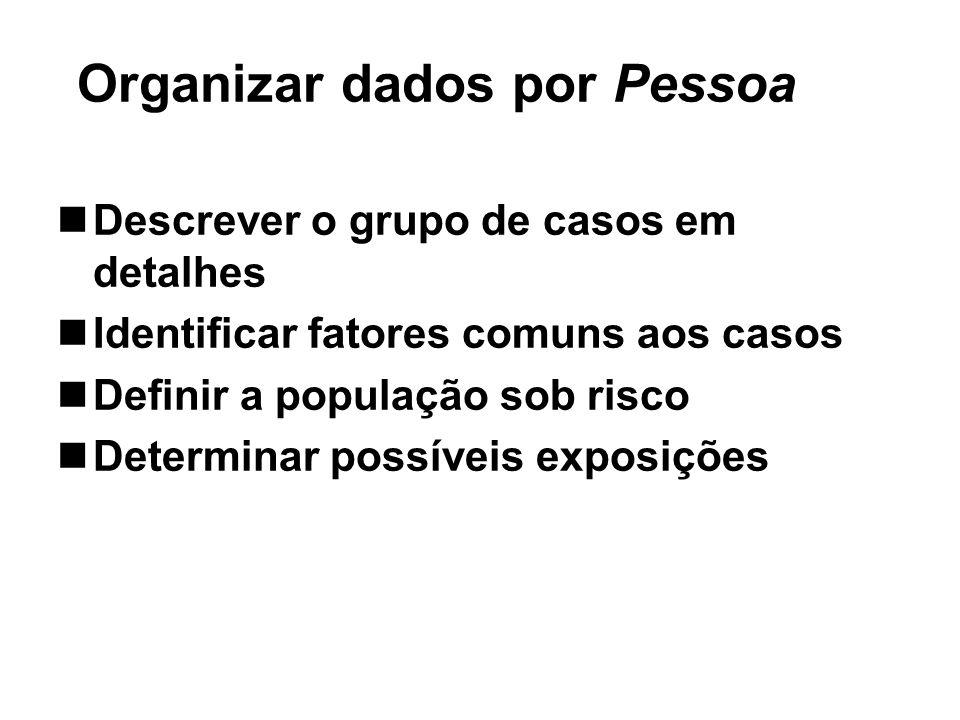 Descrever o grupo de casos em detalhes Identificar fatores comuns aos casos Definir a população sob risco Determinar possíveis exposições Organizar da