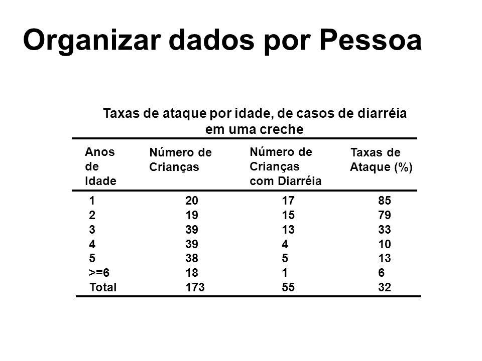Taxas de ataque por idade, de casos de diarréia em uma creche Anos de Idade Número de Crianças Número de Crianças com Diarréia Taxas de Ataque (%) 120