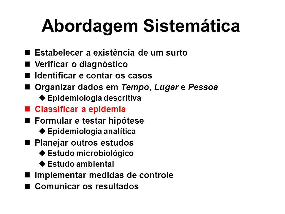 Abordagem Sistemática Estabelecer a existência de um surto Verificar o diagnóstico Identificar e contar os casos Organizar dados em Tempo, Lugar e Pes