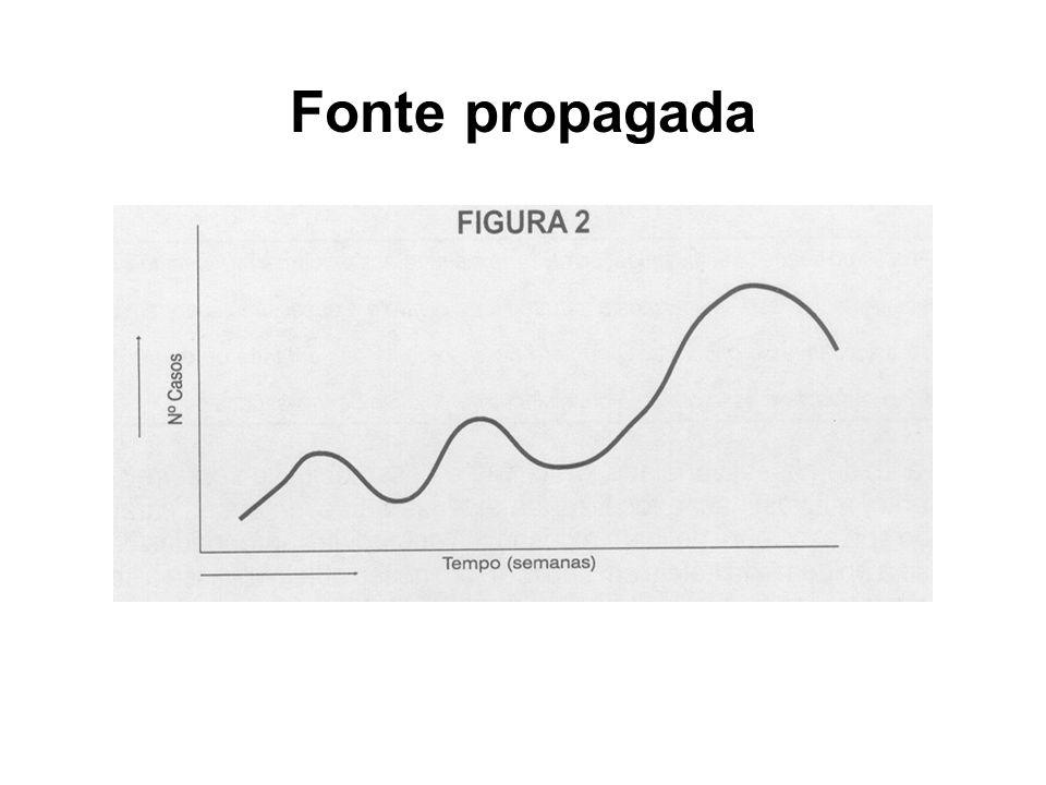 Fonte propagada