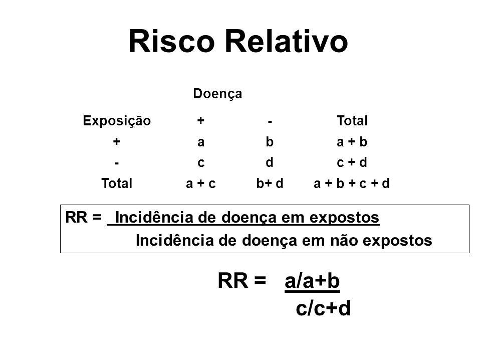 Risco Relativo RR = Incidência de doença em expostos Incidência de doença em não expostos Doença Exposição+-Total +aba + b -cdc + d Totala + cb+ da +