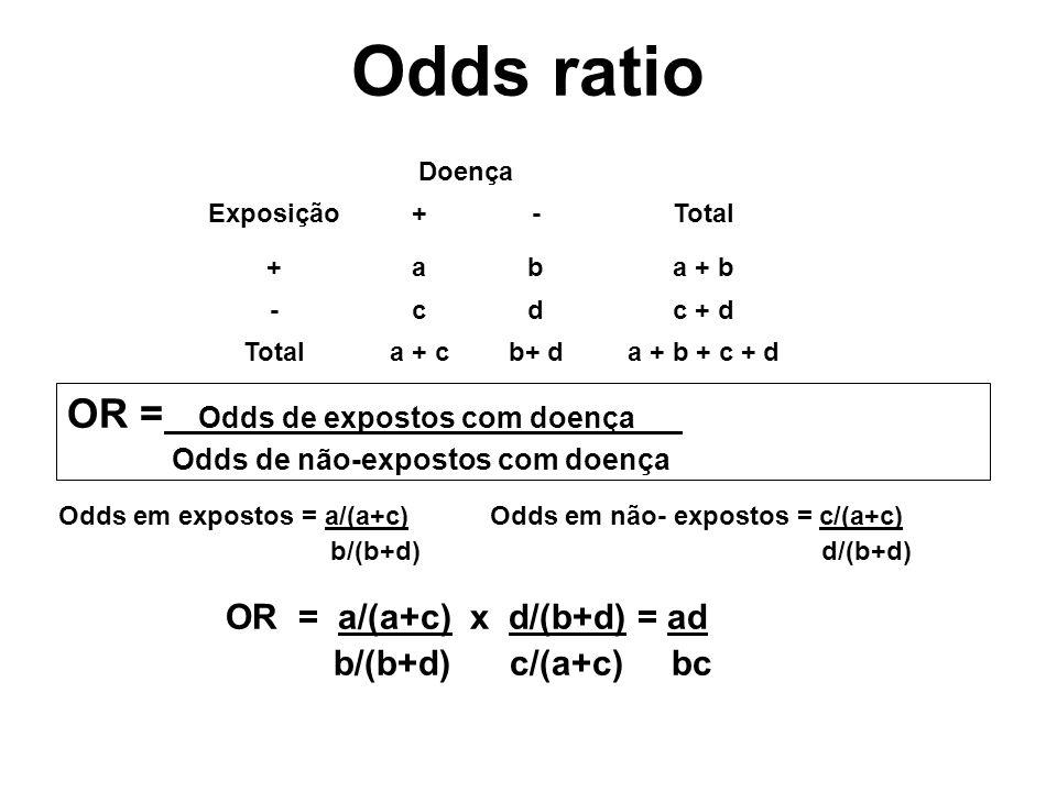 Odds ratio OR = Odds de expostos com doença. Odds de não-expostos com doença Doença Exposição+-Total +aba + b -cdc + d Totala + cb+ da + b + c + d Odd
