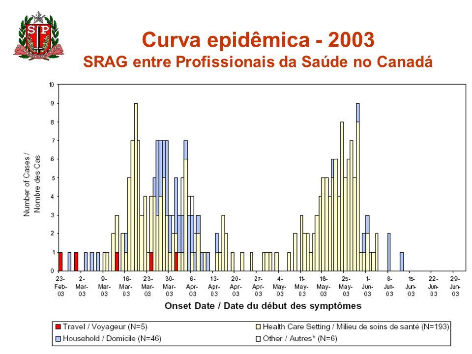 Curva epidêmica - 2003 SRAG entre Profissionais da Saúde no Canadá