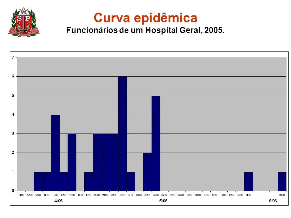 Curva epidêmica Funcionários de um Hospital Geral, 2005.