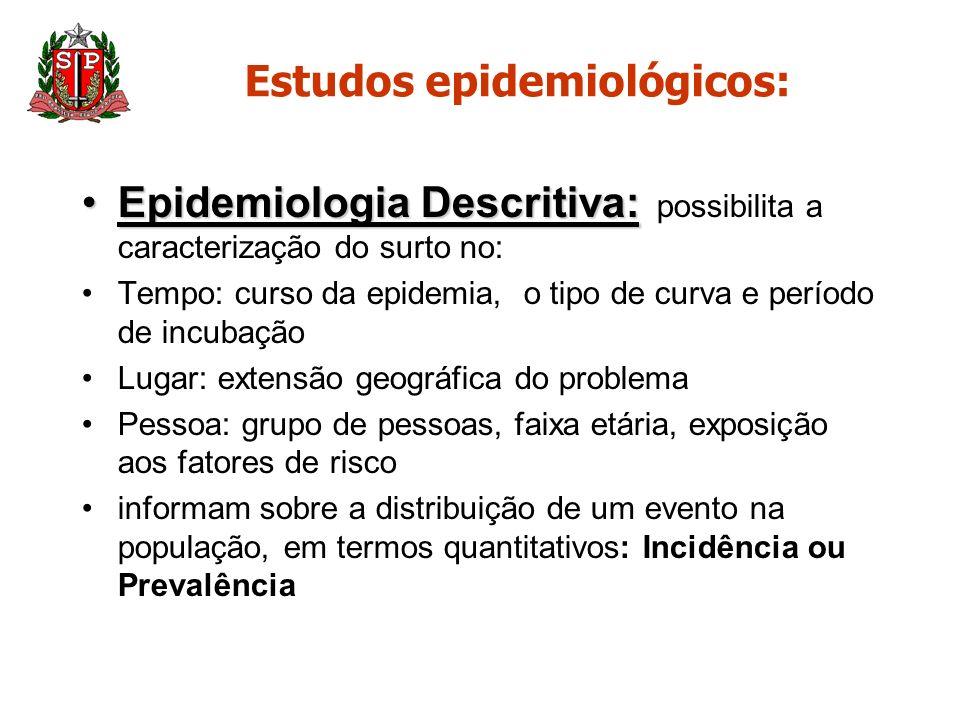 Estudos epidemiológicos: Epidemiologia Descritiva:Epidemiologia Descritiva: possibilita a caracterização do surto no: Tempo: curso da epidemia, o tipo