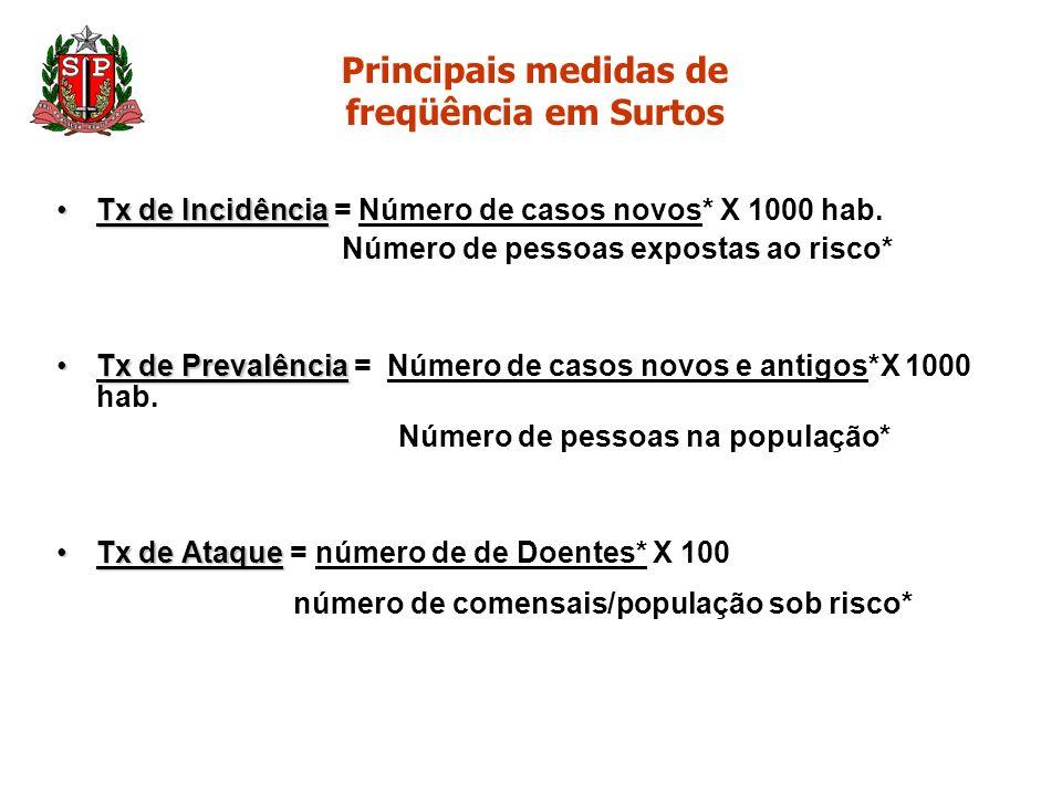 Principais medidas de freqüência em Surtos Tx de IncidênciaTx de Incidência = Número de casos novos* X 1000 hab. Número de pessoas expostas ao risco*