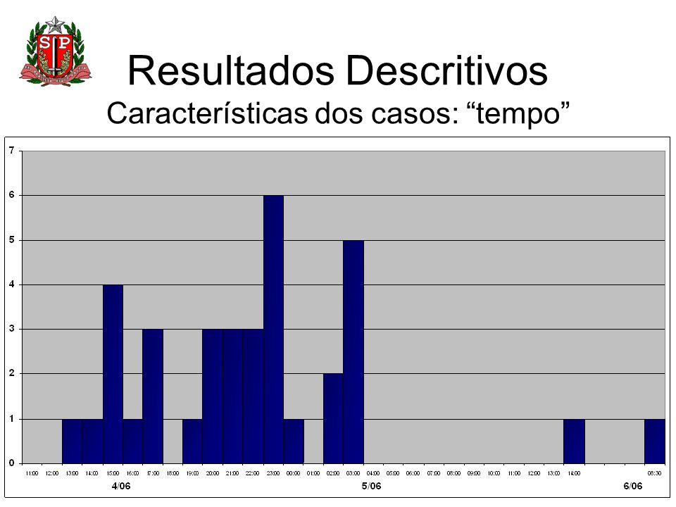 Resultados Descritivos Características dos casos: tempo