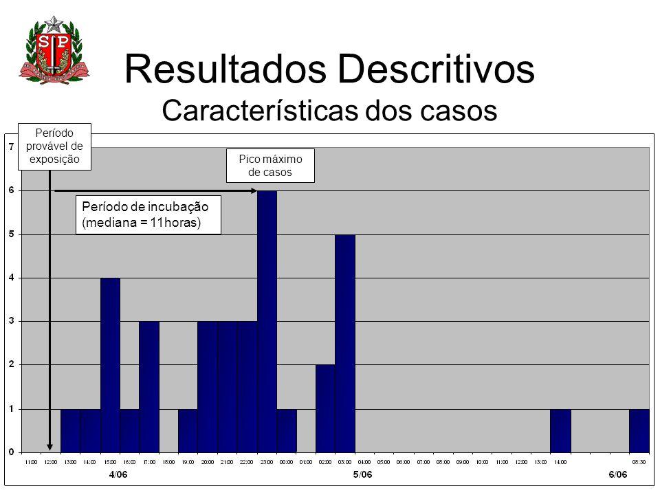 Resultados Descritivos Características dos casos Pico máximo de casos Período de incubação (mediana = 11horas) Período provável de exposição