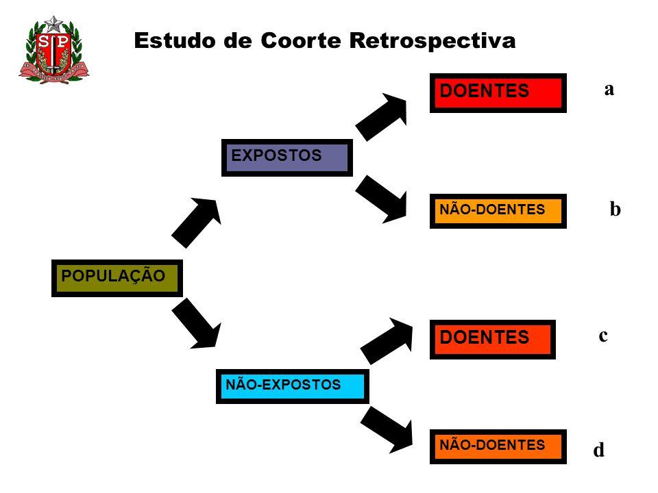Estudo de Coorte Retrospectiva POPULAÇÃO EXPOSTOS NÃO-EXPOSTOS DOENTES NÃO-DOENTES a b c d
