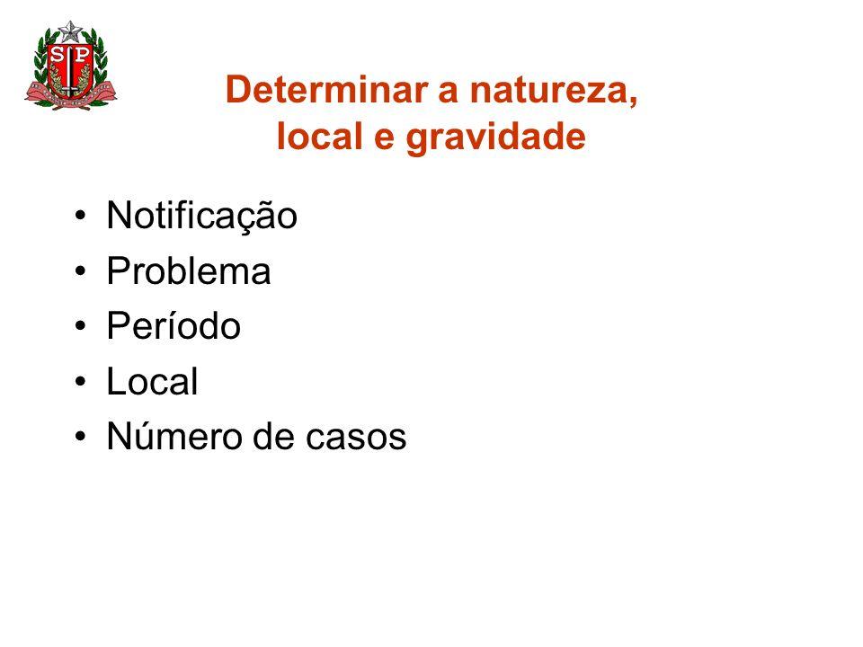 Determinar a natureza, local e gravidade Notificação Problema Período Local Número de casos
