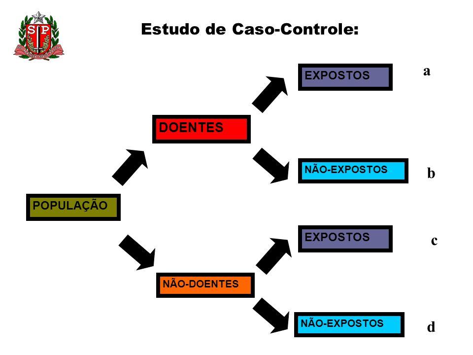 Estudo de Caso-Controle: POPULAÇÃO DOENTES NÃO-DOENTES EXPOSTOS NÃO-EXPOSTOS EXPOSTOS NÃO-EXPOSTOS a c b d