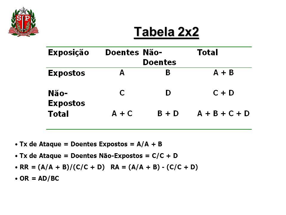 Tabela 2x2 Tx de Ataque = Doentes Expostos = A/A + B Tx de Ataque = Doentes Não-Expostos = C/C + D RR = (A/A + B)/(C/C + D) RA = (A/A + B) - (C/C + D)