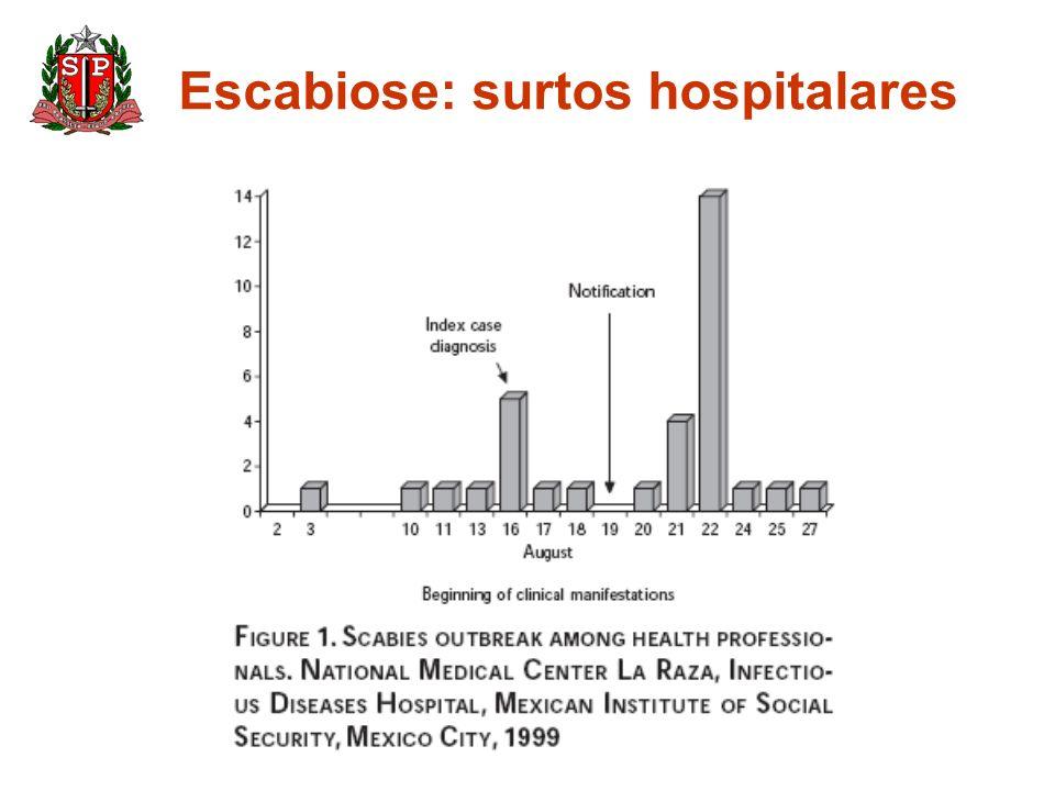 Escabiose: surtos hospitalares