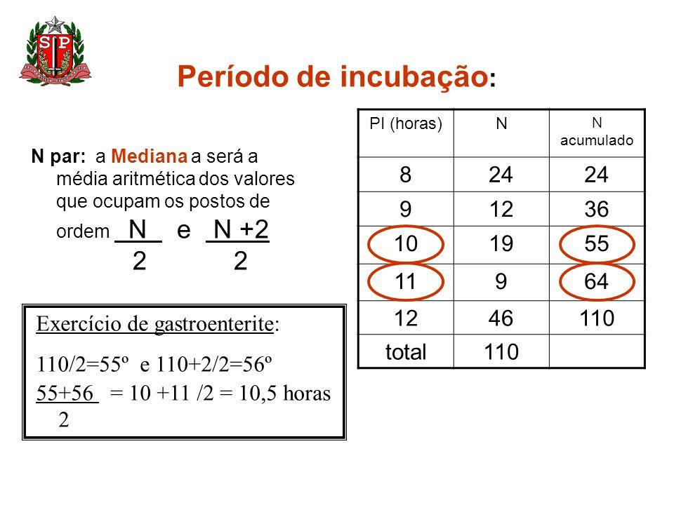 Período de incubação : N par: a Mediana a será a média aritmética dos valores que ocupam os postos de ordem N e N +2 2 2 PI (horas)N N acumulado 824 9