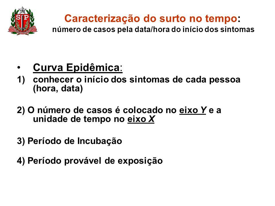 Caracterização do surto no tempo: número de casos pela data/hora do início dos sintomas Curva Epidêmica: 1)conhecer o início dos sintomas de cada pess
