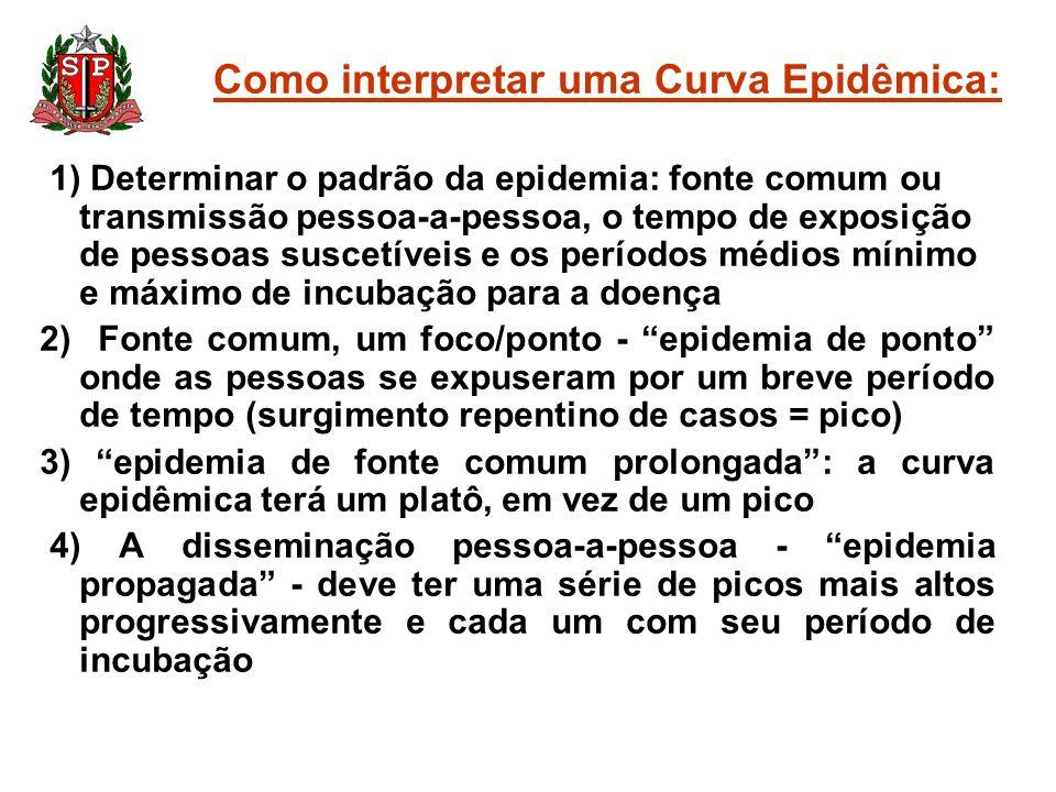 Como interpretar uma Curva Epidêmica: 1) Determinar o padrão da epidemia: fonte comum ou transmissão pessoa-a-pessoa, o tempo de exposição de pessoas
