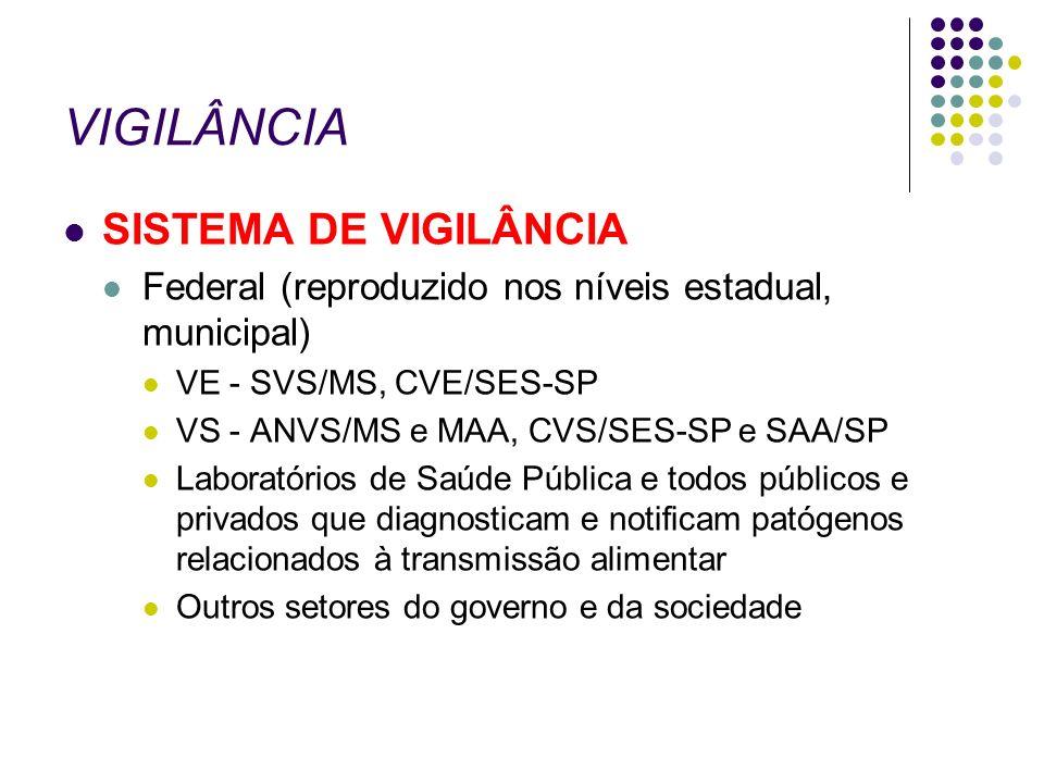 VIGILÂNCIA SISTEMA DE VIGILÂNCIA Federal (reproduzido nos níveis estadual, municipal) VE - SVS/MS, CVE/SES-SP VS - ANVS/MS e MAA, CVS/SES-SP e SAA/SP