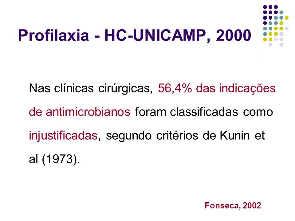 Profilaxia - HC-UNICAMP, 2000 Nas clínicas cirúrgicas, 56,4% das indicações de antimicrobianos foram classificadas como injustificadas, segundo critér