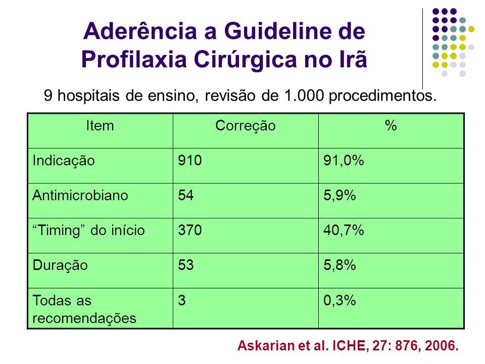 Aderência a Guideline de Profilaxia Cirúrgica no Irã ItemCorreção% Indicação91091,0% Antimicrobiano545,9% Timing do início37040,7% Duração535,8% Todas
